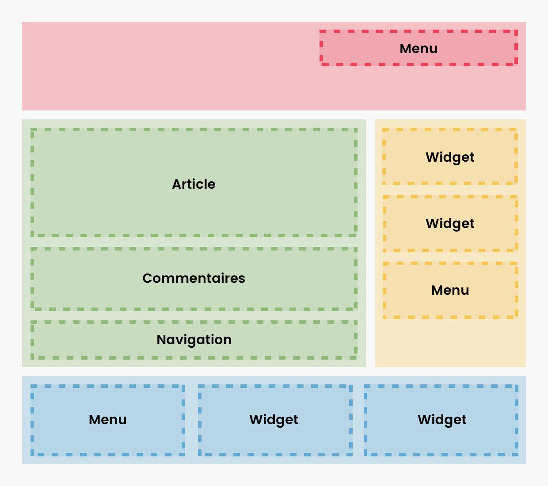 Les composants typiques d'un thème WordPress : les menus, widgets, commentaires et la navigation