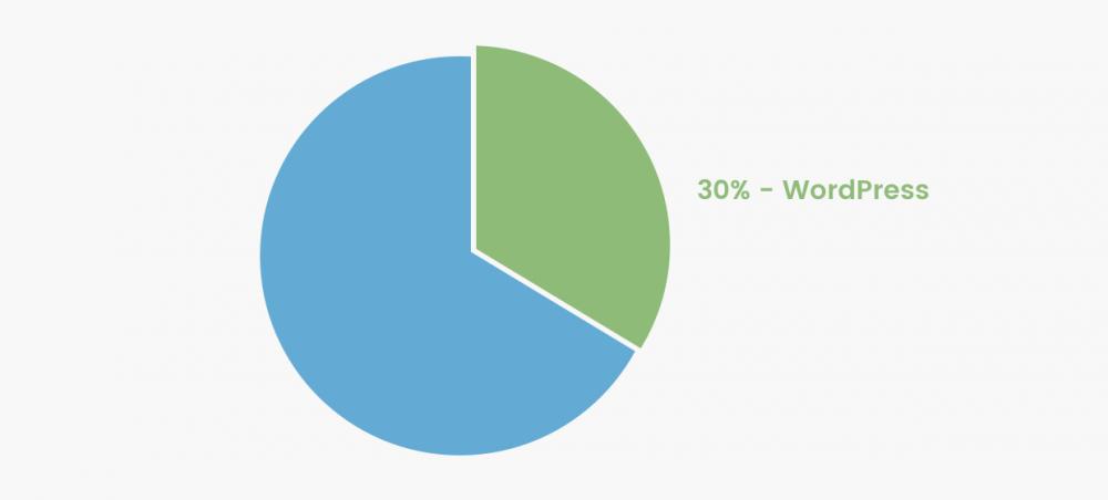 WordPress représente 30% des sites du top 10 millions