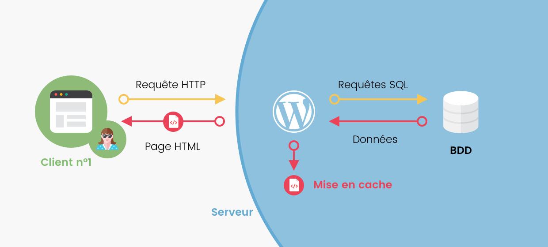 Schéma client - serveur : cette fois WordPress met en cache la page HTML générée