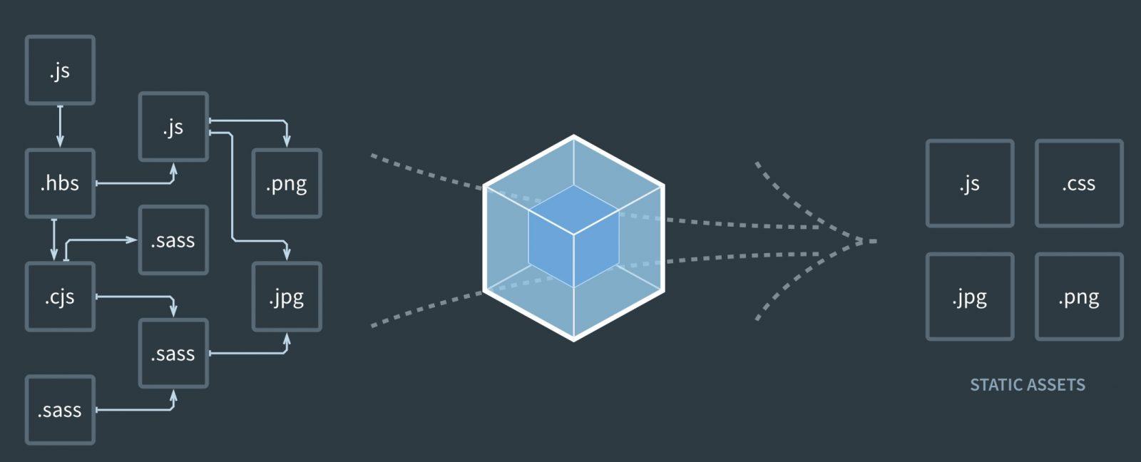 le fonctionnement de webpack
