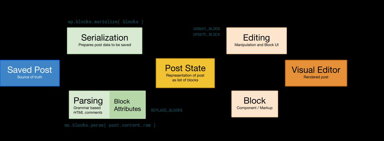 Le cycle de vie de Gutenberg