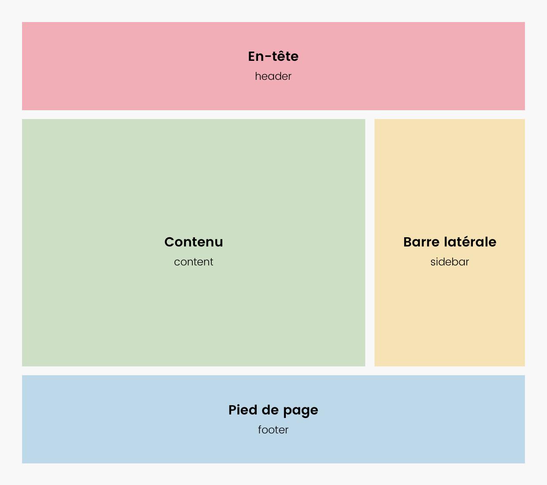 Structure basique d'un thème WordPress de type blog