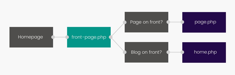 Le cheminement du Template Hierarchy pour la page d'accueil