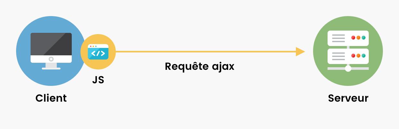 Schéma client/serveur. Le client, via JS, envoie une requête Ajax au serveur.