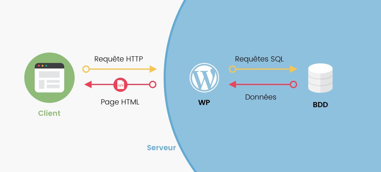 Schéma montrant un client et le serveur qui traite une requête HTTP et génère la page web via WordPress et la base de données