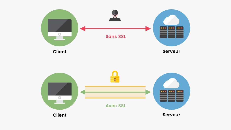 Schéma d'une connexion à un site avec et sans SSL