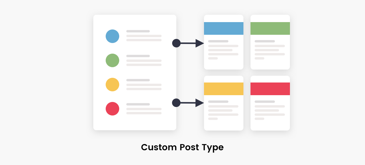 Schéma des Custom Post Types