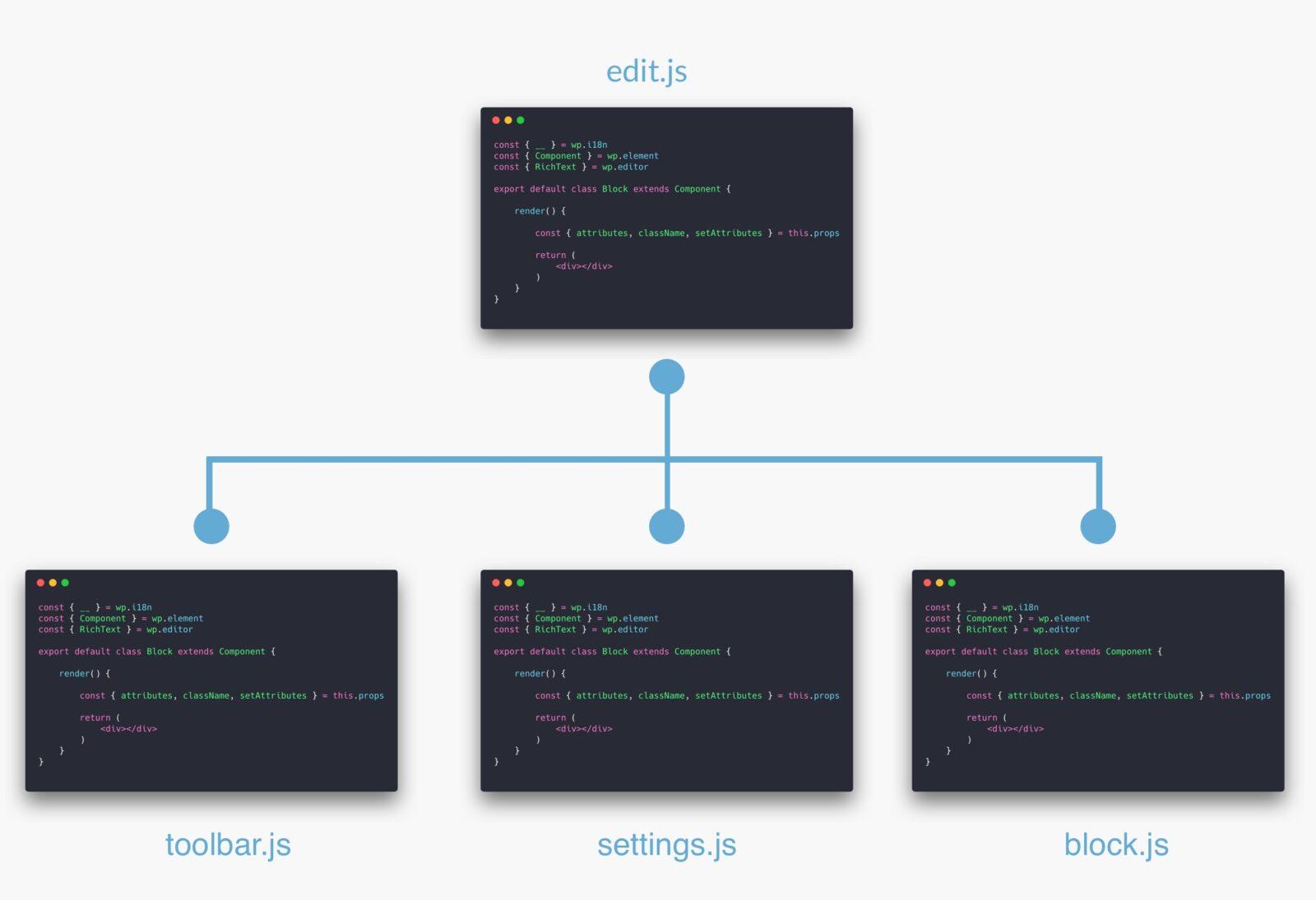 Les différents fichiers de code source